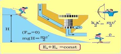 Учебники по физике